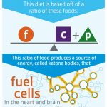 How the Ketogenic Diet Works