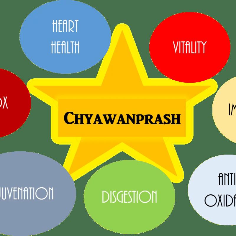 Case for a Chyawanprash Comeback