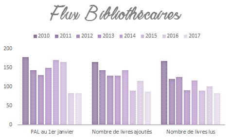 Flux bibliothécaires de 2010 à 2017 du blog Livrement