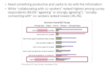 """USER SURVEY FINDINGS // In this example for an internal employee website, a major insight was uncovering the polar opposite importance between """"collaborating with"""" versus """"socializing with"""" co-workers. From there, our team knew that social features needed to aid productivity in order to add value for end-users"""