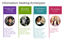 ARCHETYPES // When primary user research and user personas cannot be incorporated into the process, generalized archetypes can be used to represent the target users.