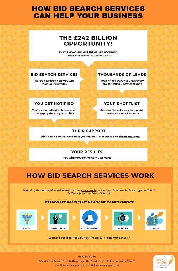 Bid-Search-Infographic-lkrllc