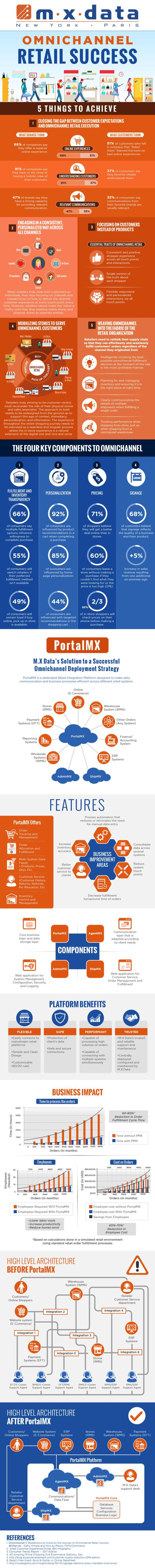 Guide-To-Omnichannel-Retail-Success-Infographic