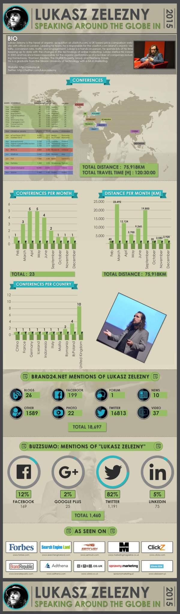 LukaszZelezny-Speaking-Around-The-Globe-Conferences-2015-Infographic1