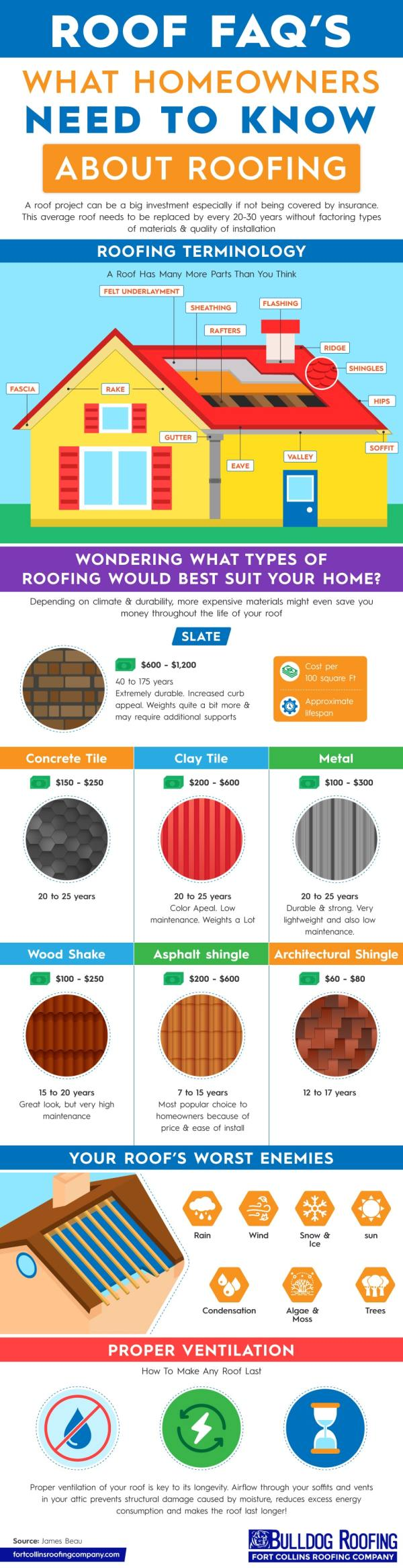Roofing-infographic-what-homeowners-need-to-know-about-their-roof-infographic-lkrllc
