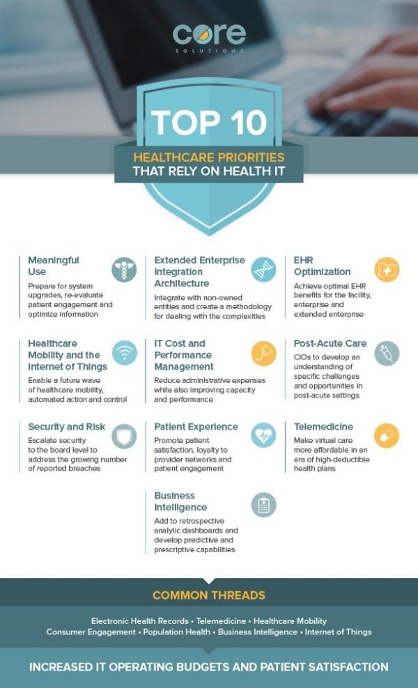 Top10_healthcare-priorities-infographic