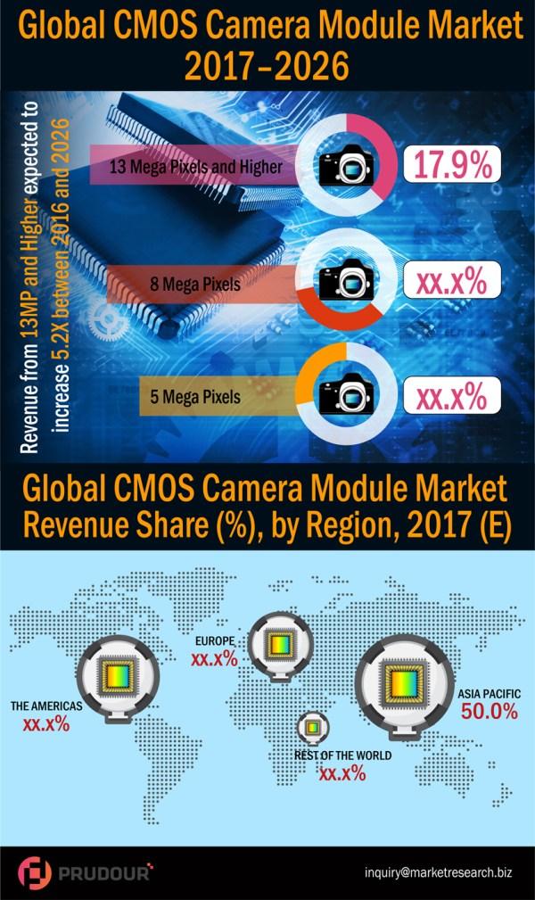 cmos-camera-module-market-infographic-plaza - resized