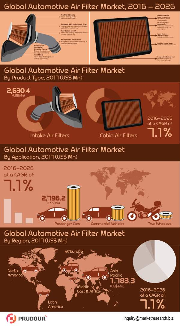 global-automotive-air-filter-market-infographic