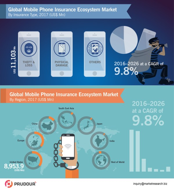 global-mobile-phone-insurance-ecosystem-market-infographic