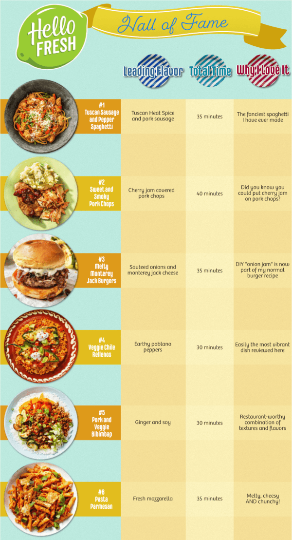 hellofresh_hall_of_fame_meals_infographic