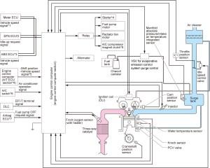 Wiring Diagram Daihatsu Ayla | Wiring Library