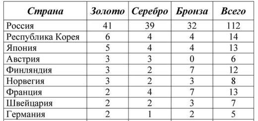 Итоговая таблица Универсиады 2019