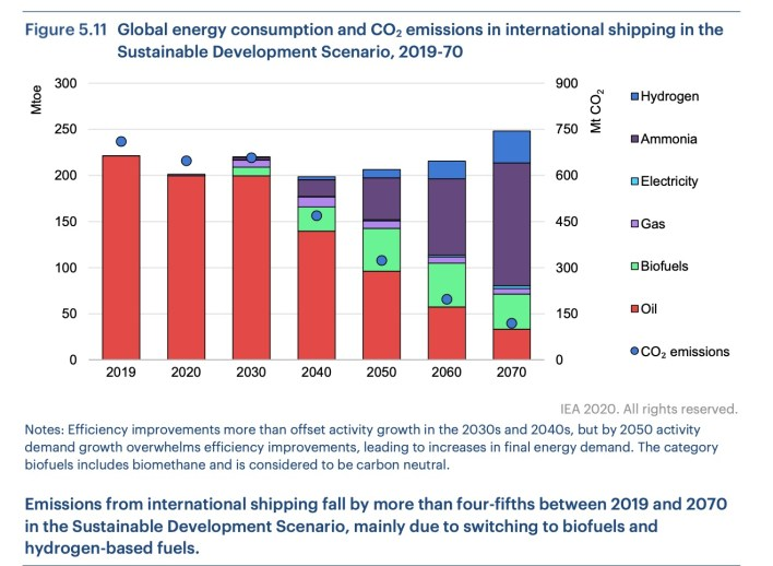 Energy consumption and CO2 emissions