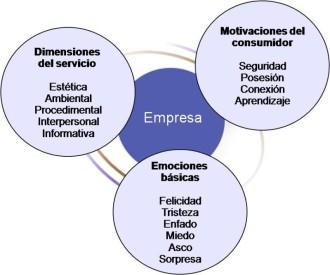 Modelo de emociones y motivaciones