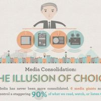 Media Consolidation: The Illusion of Choice | Infographic