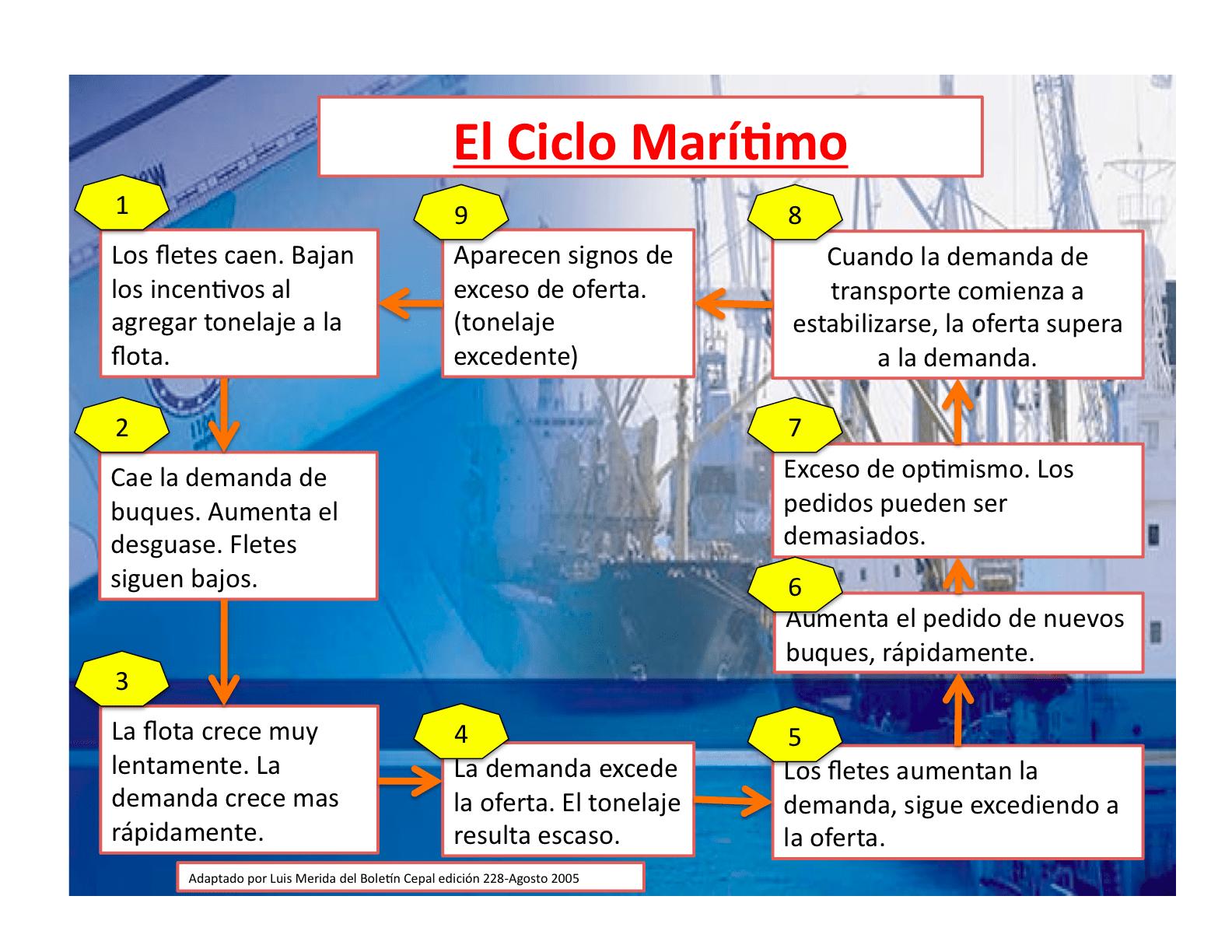 ciclo maritimo