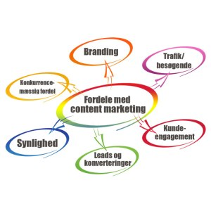 content-marketing---Holstebro
