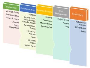 Softvative Office 365 Graphic