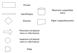 Workflow Diagram | Library Systems Support and Guidance