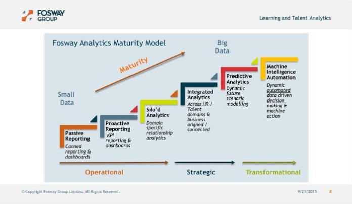 """Fosway Analytics Maturity Model"""