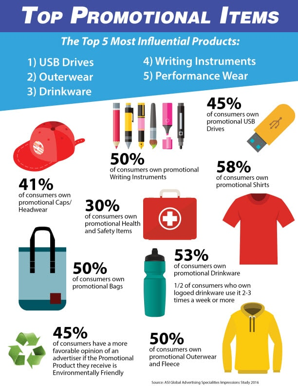 Top Promotional Items Lms Solutions
