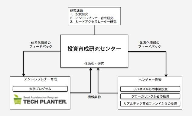 投資育成研究センターモデル図