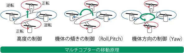 マルチコプターの移動原理