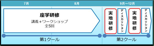 大田区プログラムスケジュール