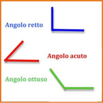 Riconosci gli angoli acuti, ottusi e retti