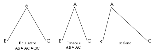 Classifica i triangoli con GeoGebra