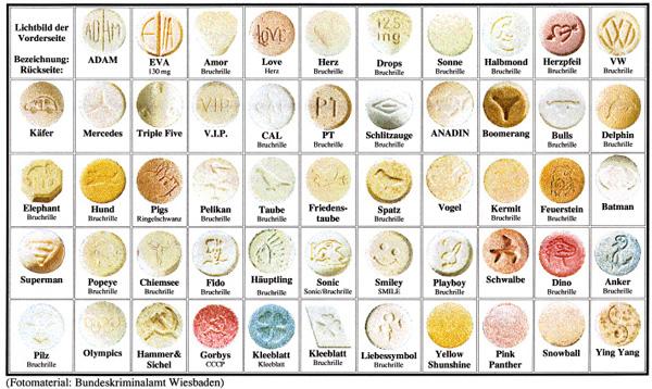 Principali Tipi di pastiglie vendute