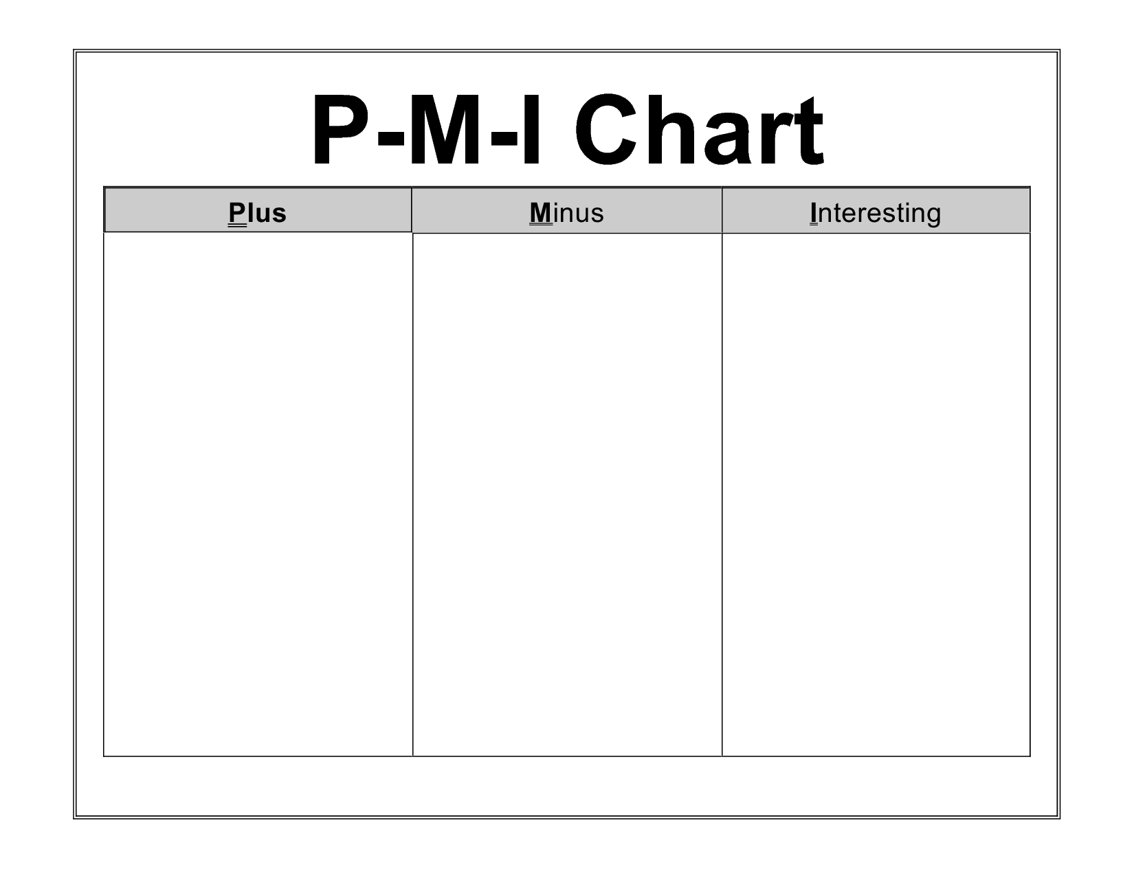 Thinking And Mind Tools Pmi Chart