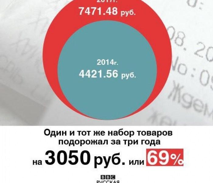 Три года антисанкций: россияне продолжают оплачивать продуктовую войну властей с ЕС