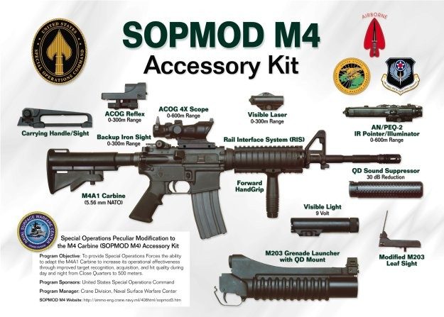 M4 Carbine SOPMOD Kit