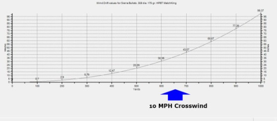 Deflection, on the trajectory of a 175 HPBT SMK, for a wind at 10MPH coming perpendicular from the right.