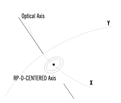 rpd-centered-optics