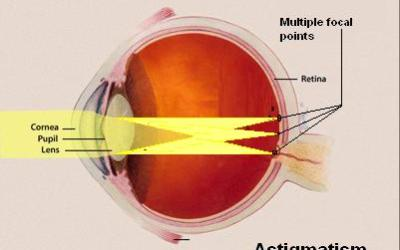 Red Dot on Your Sight Fuzzy? This is Why and How You Can Fix It