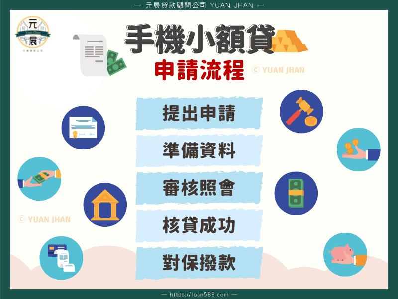 手機貸款申請流程