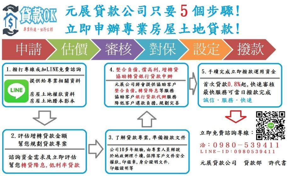 房屋貸款申辦流程,民間貸款,民間借款,民間二胎,銀行貸款