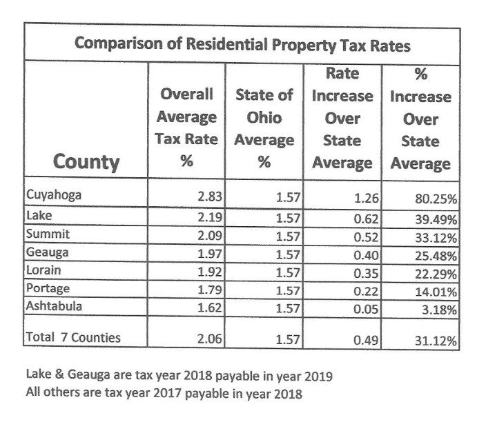 Comparison of Property Tax Rates