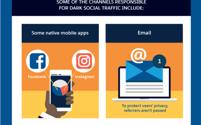 Not all your website traffic is trackable – some of it is DARK!