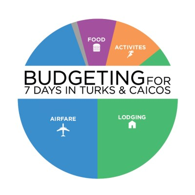 Budgeting for 7 Days Traveling to Turks and Caicos.