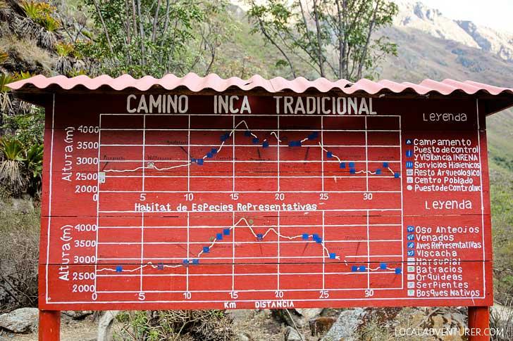 Map of Inca Trail Elevation Gain // localadventurer.com