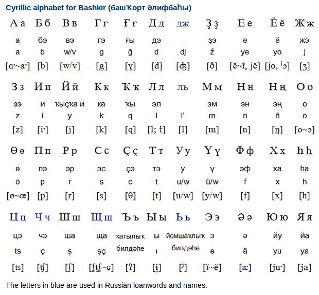 Bashkir Cyrillic Alphabet