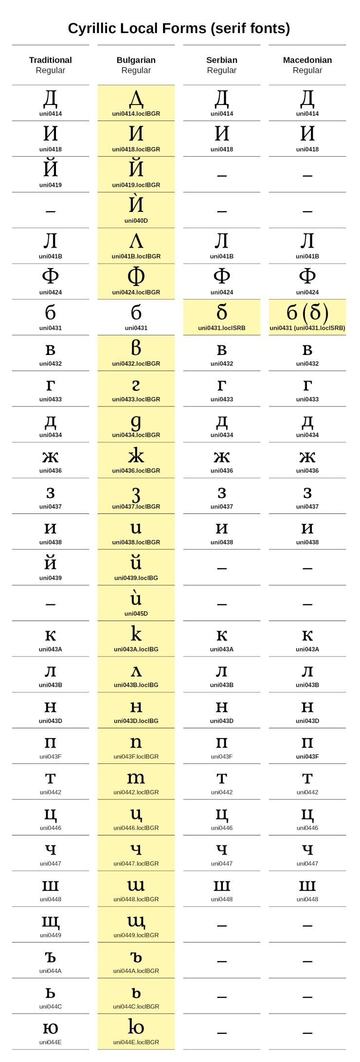 Cyrillic Local Forms