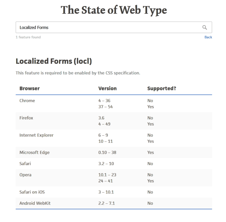 The State of Web Type | Localized Forms (locl)