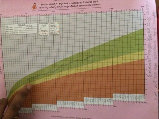 Growth Chart that would be used for monitoring children's weight and health.