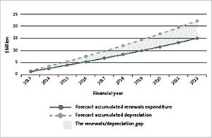 Figure 2. Forecast accumulated renewals expenditure and depreciation.