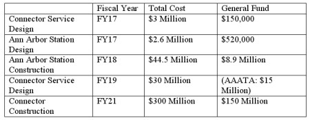 Amounts from the FY 2016-2021 Capital Investment Plan. WALLY omitted.