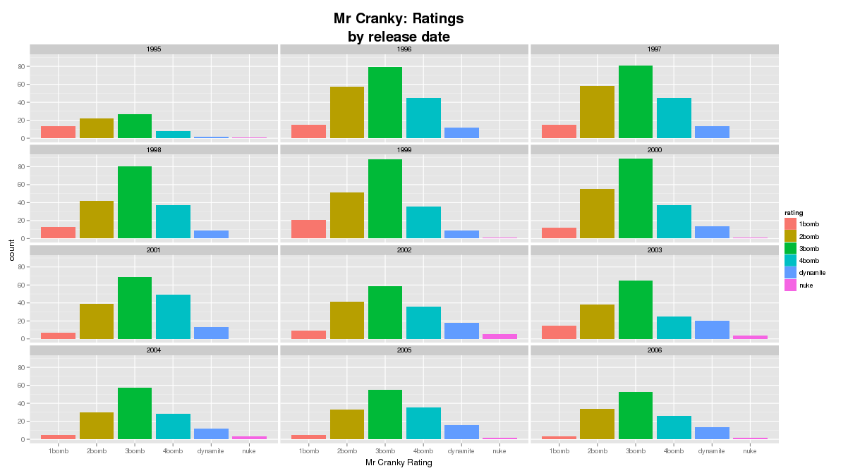 Mr Cranky: Ratings by release date